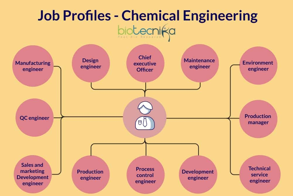 Career and scope of Chemical Engineering